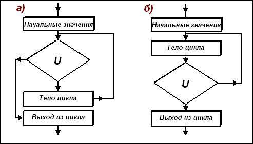 Блок-схема операторов цикла с